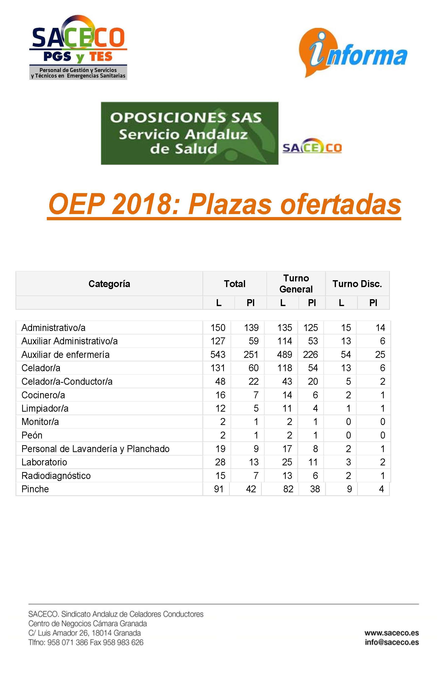 OPE 2018 PLAZAS OFERTADAS