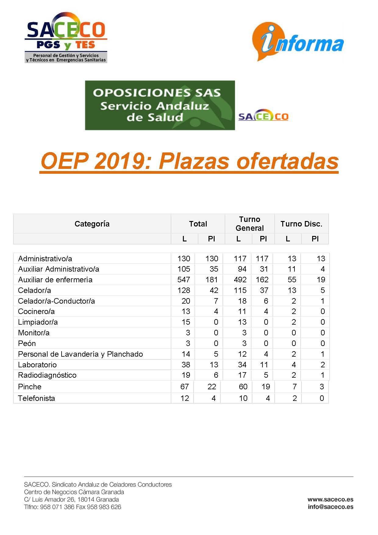 OPE 2019 PLAZAS OFERTADAS
